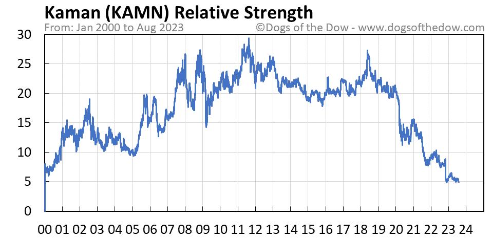 KAMN relative strength chart
