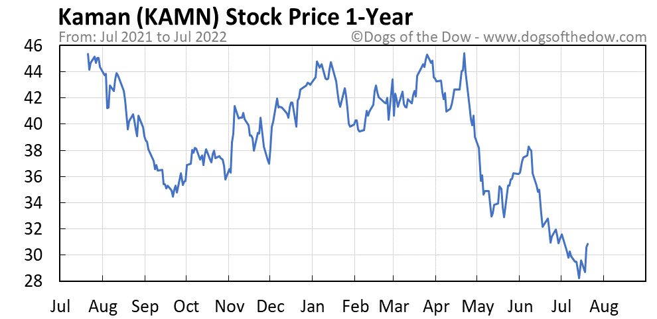 KAMN 1-year stock price chart