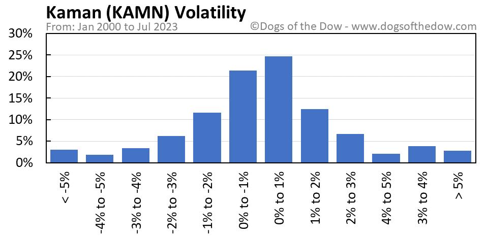 KAMN volatility chart