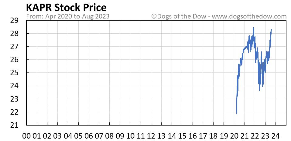 KAPR stock price chart