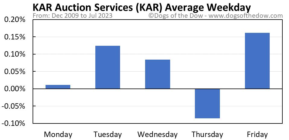 KAR average weekday chart
