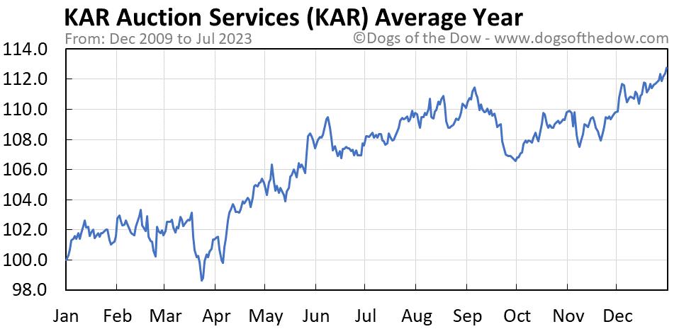 KAR average year chart