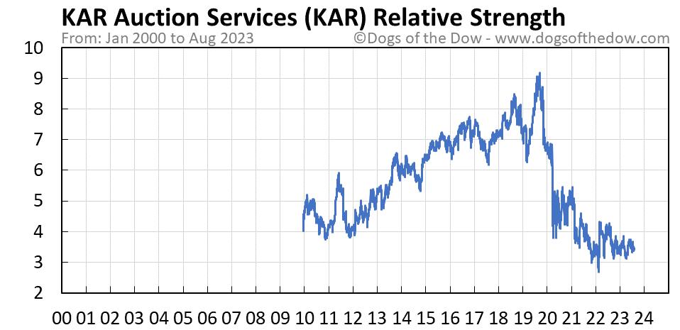 KAR relative strength chart