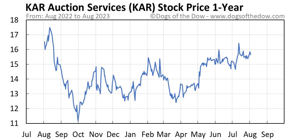 KAR 1-year stock price chart