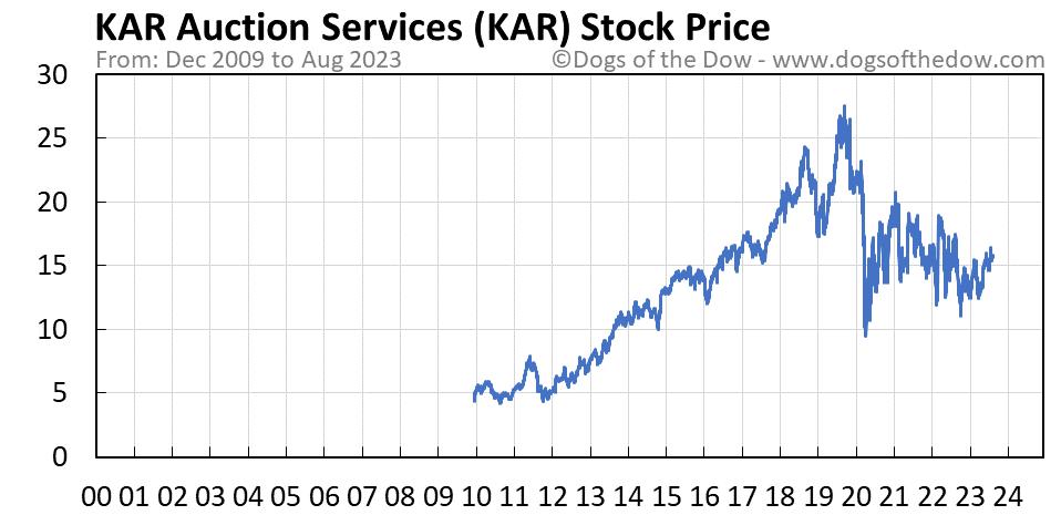 KAR stock price chart