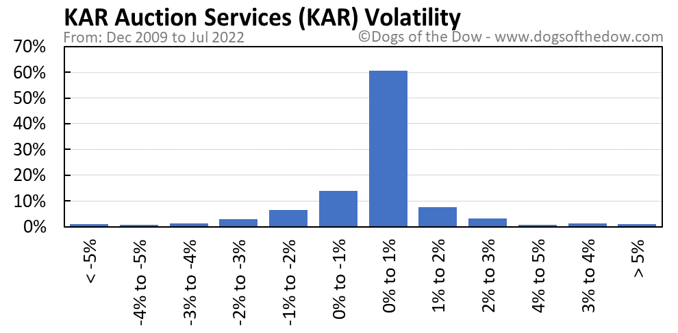 KAR volatility chart