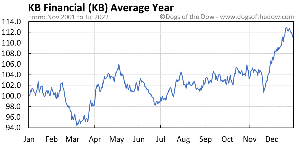 KB average year chart