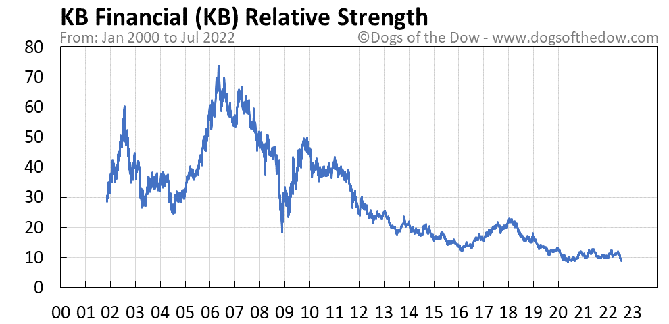 KB relative strength chart