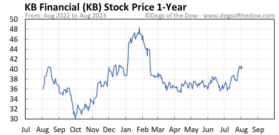 KB 1-year stock price chart