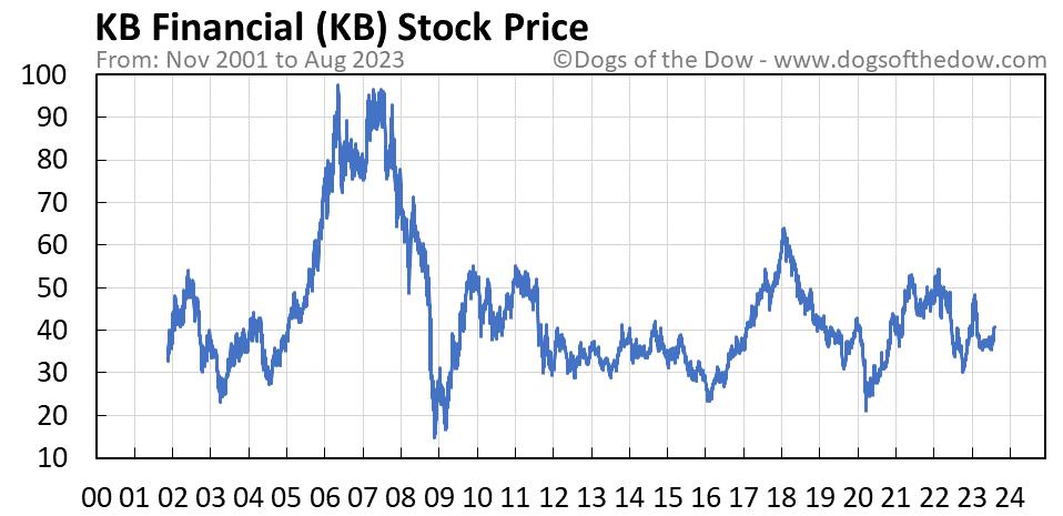 KB stock price chart