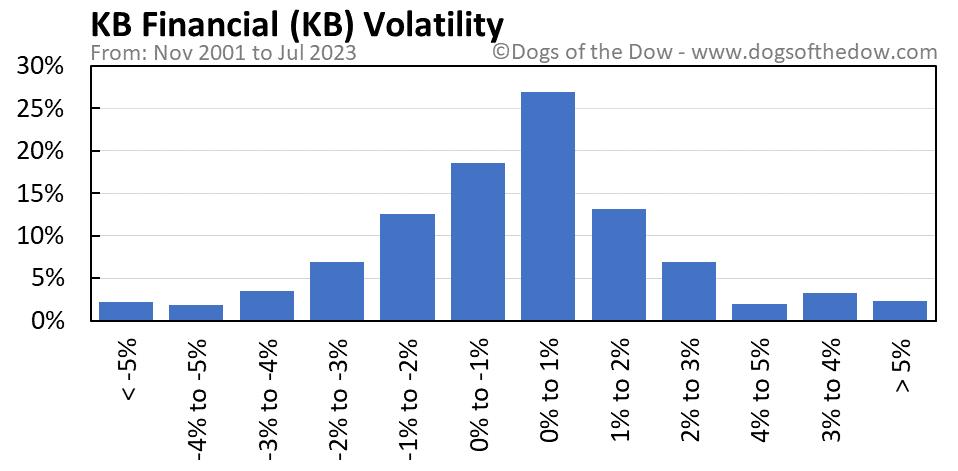 KB volatility chart