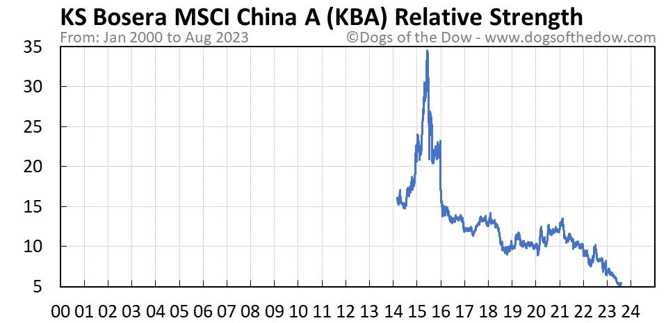 KBA relative strength chart