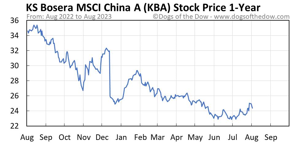 KBA 1-year stock price chart
