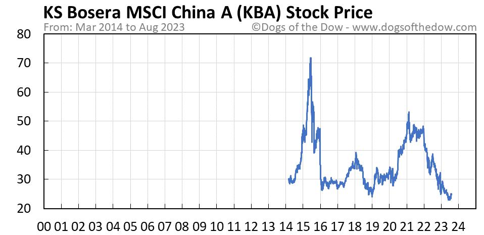 KBA stock price chart