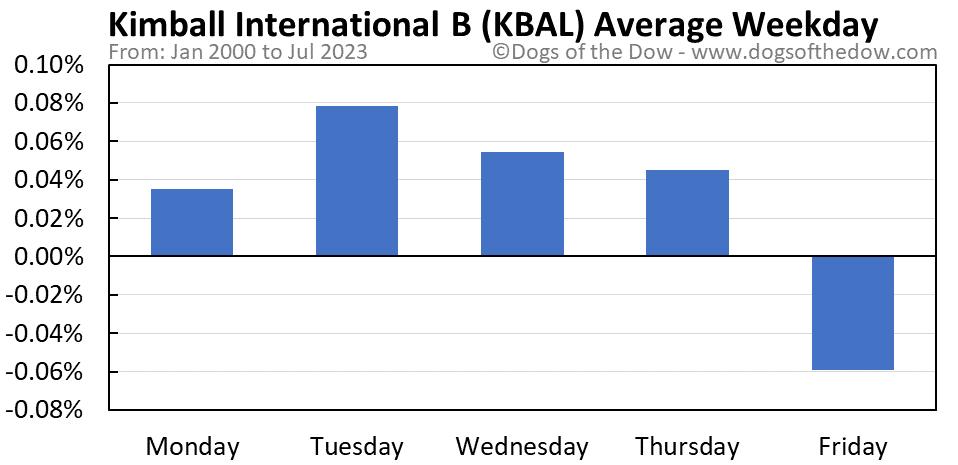 KBAL average weekday chart