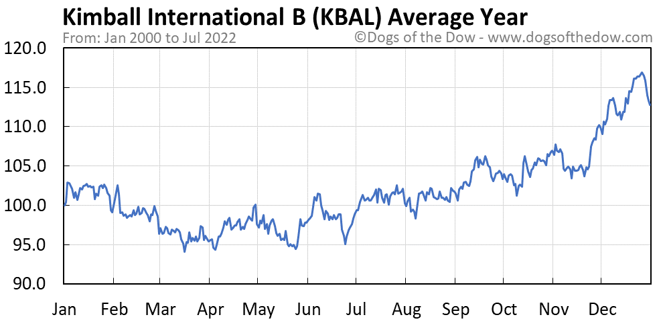 KBAL average year chart