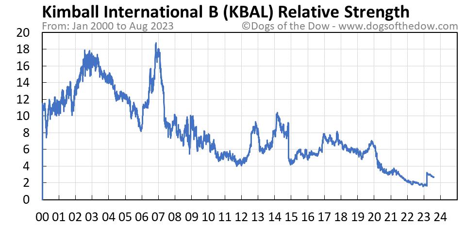 KBAL relative strength chart