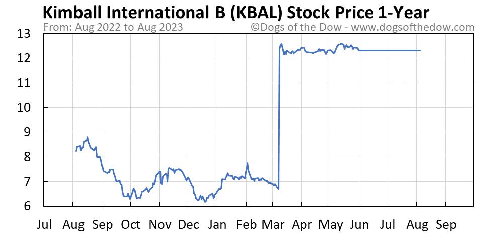 KBAL 1-year stock price chart