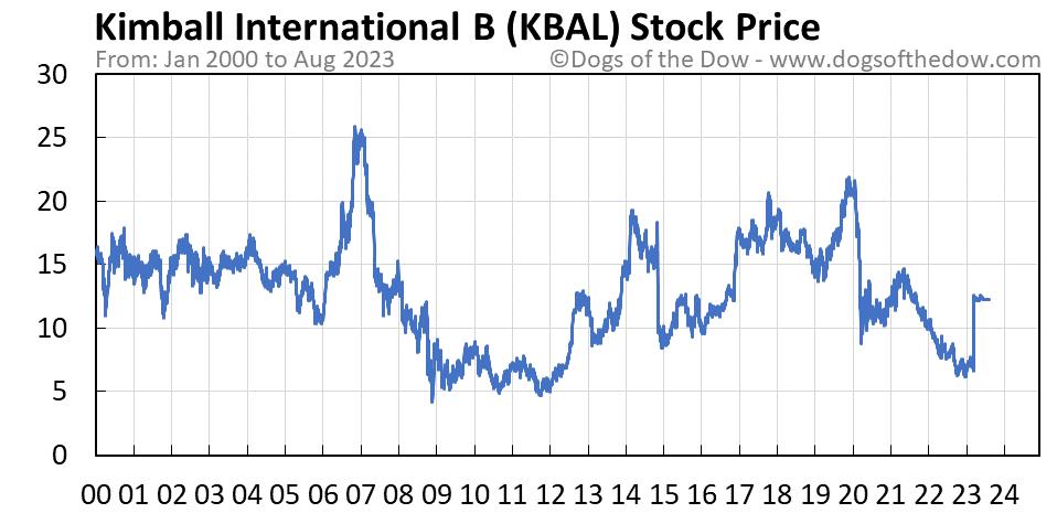KBAL stock price chart