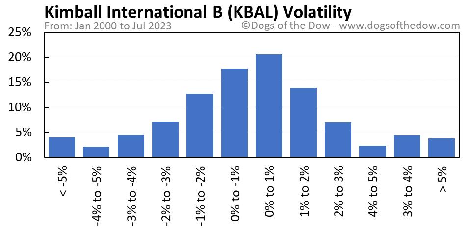 KBAL volatility chart