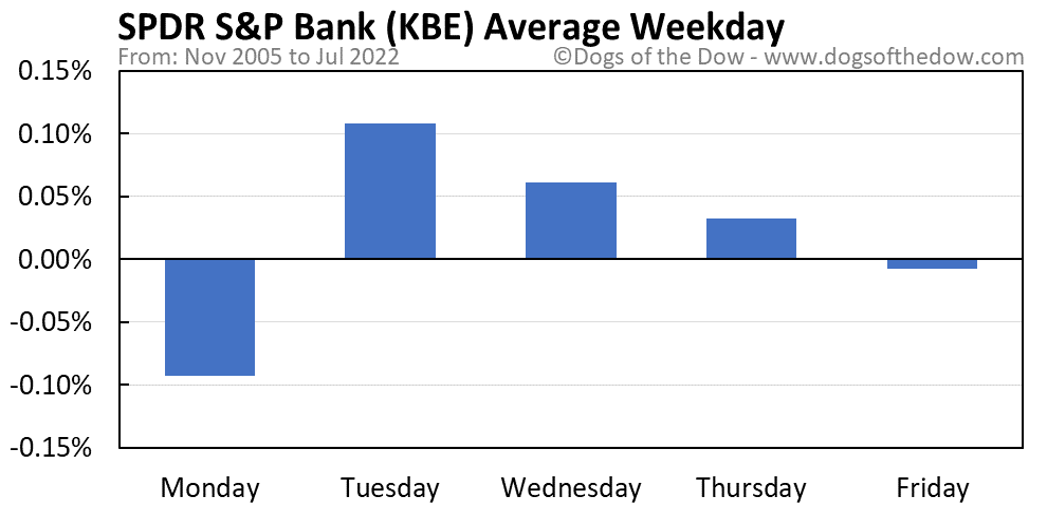 KBE average weekday chart