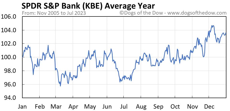 KBE average year chart