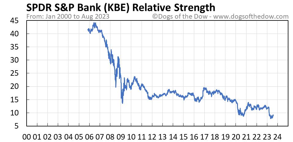KBE relative strength chart