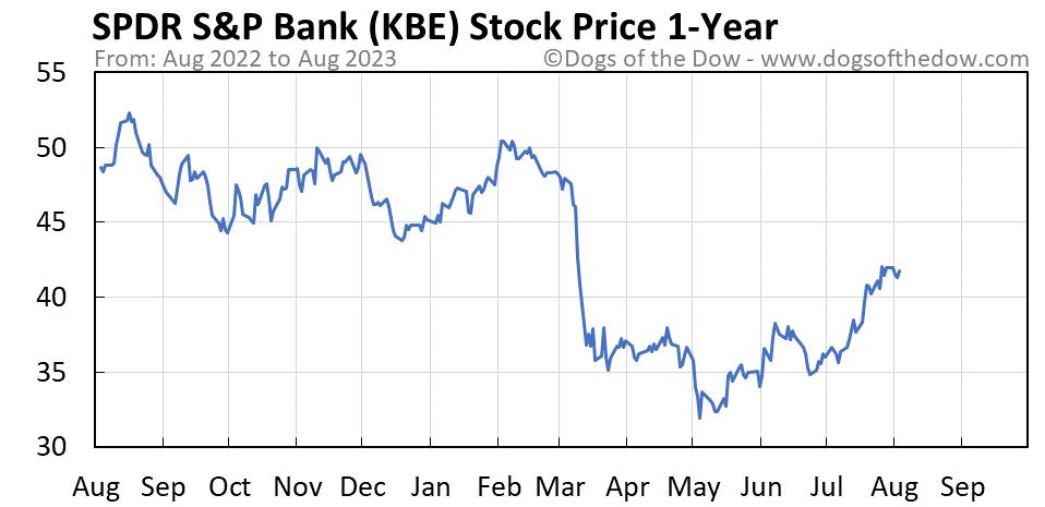 KBE 1-year stock price chart