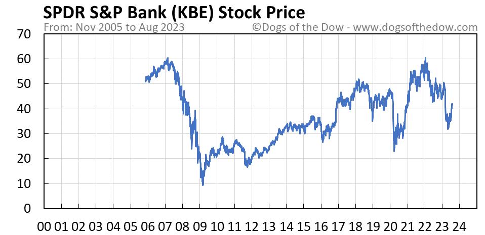 KBE stock price chart