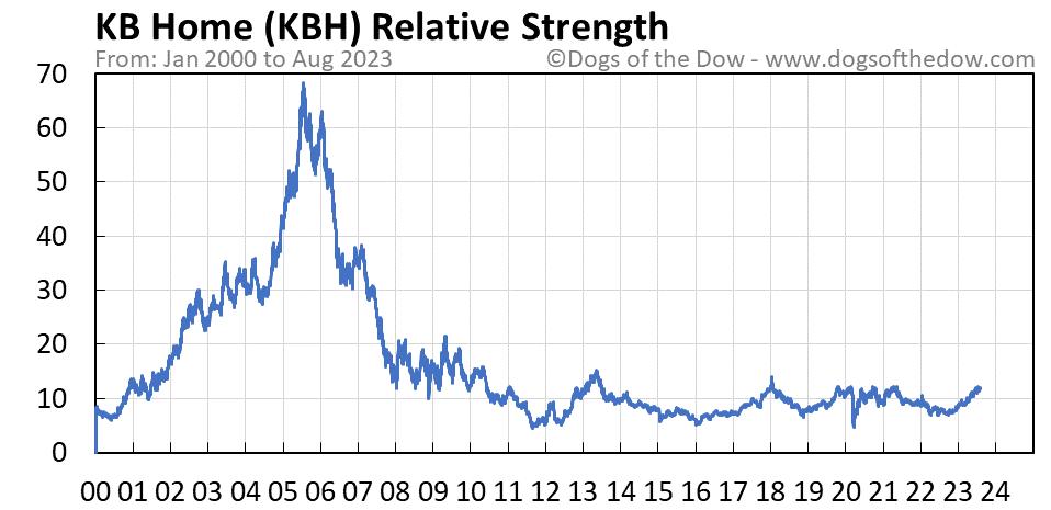 KBH relative strength chart