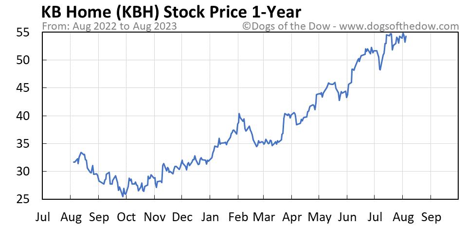 KBH 1-year stock price chart