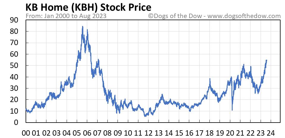 KBH stock price chart