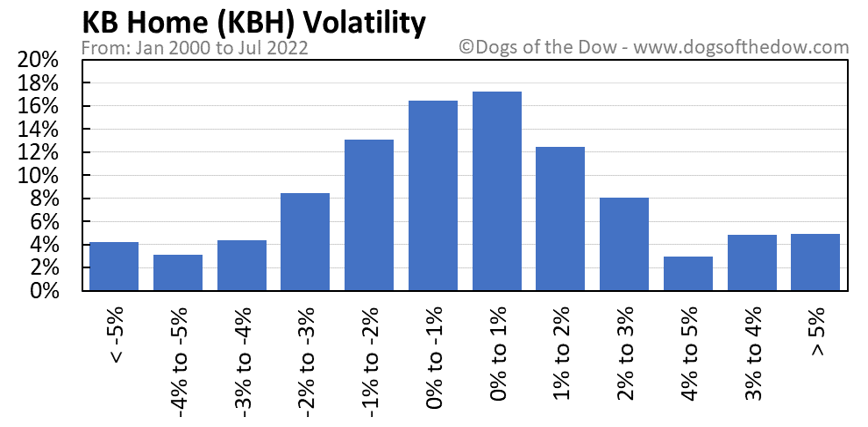 KBH volatility chart
