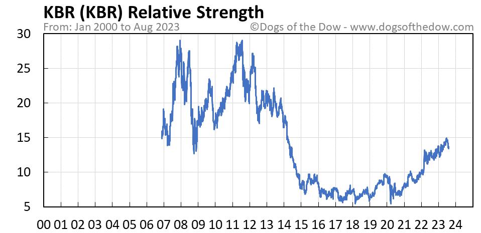 KBR relative strength chart