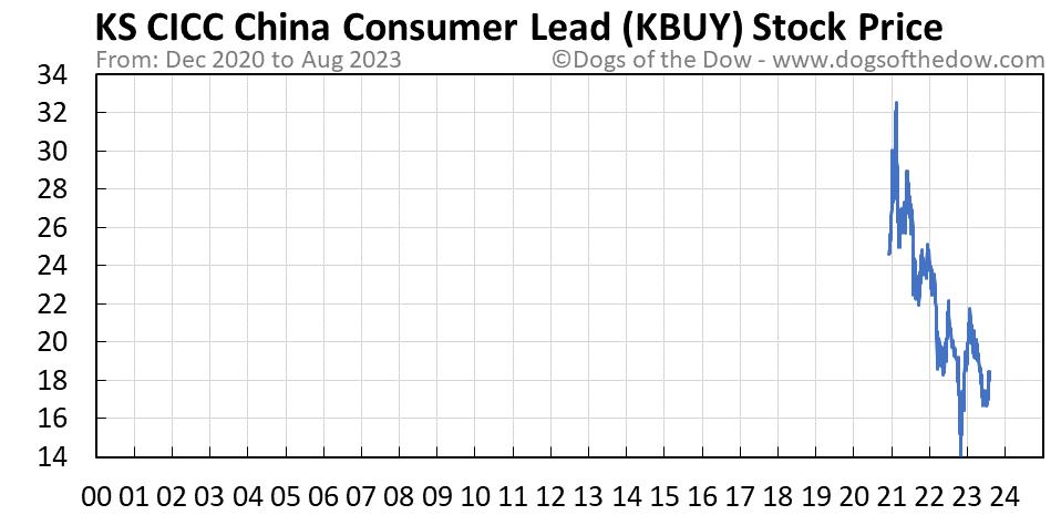 KBUY stock price chart