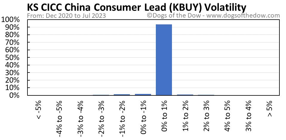 KBUY volatility chart