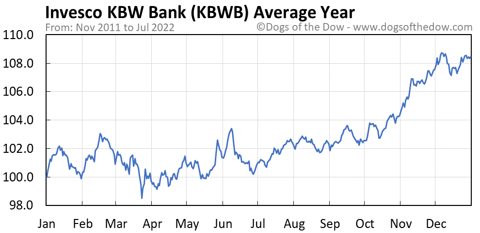 KBWB average year chart
