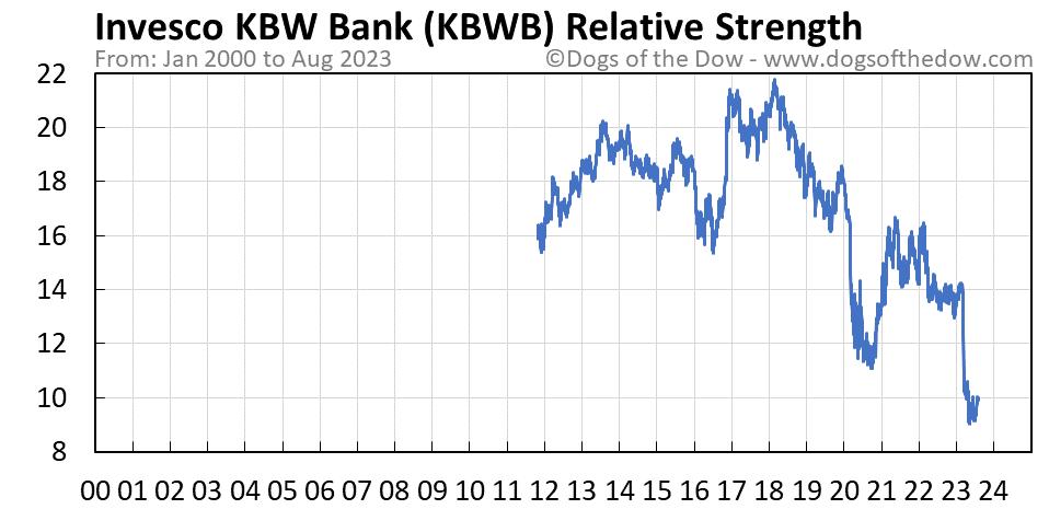 KBWB relative strength chart