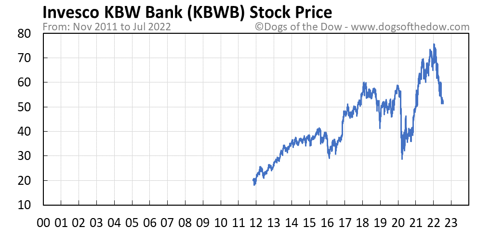 KBWB stock price chart