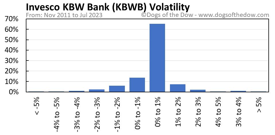 KBWB volatility chart