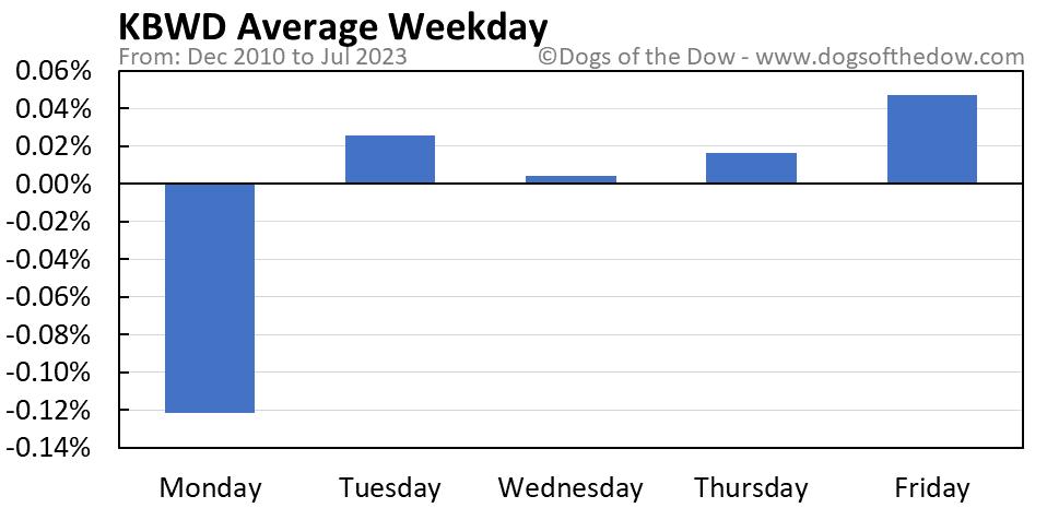 KBWD average weekday chart