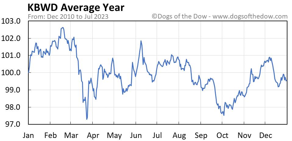 KBWD average year chart