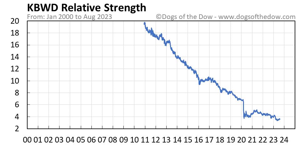 KBWD relative strength chart