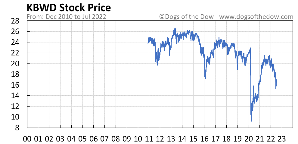 KBWD stock price chart