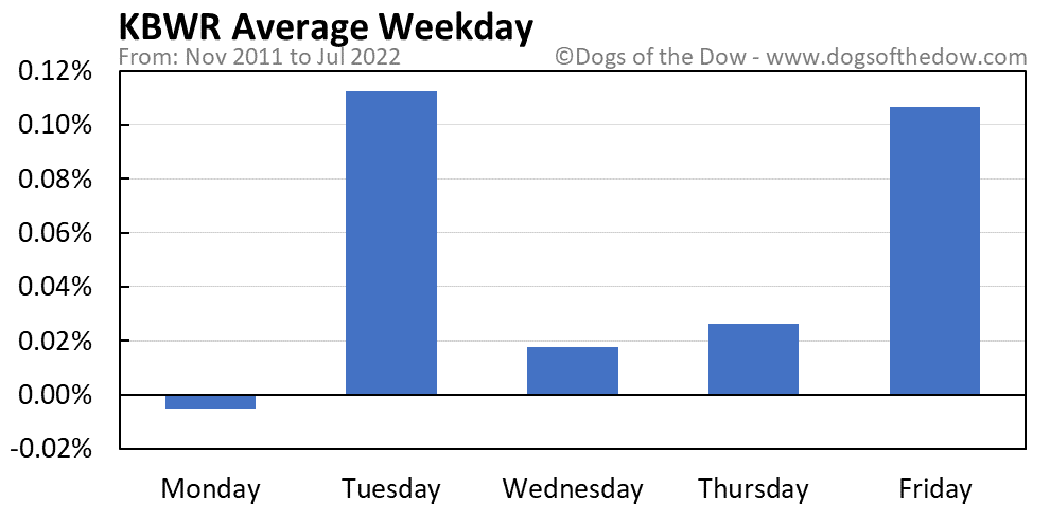 KBWR average weekday chart
