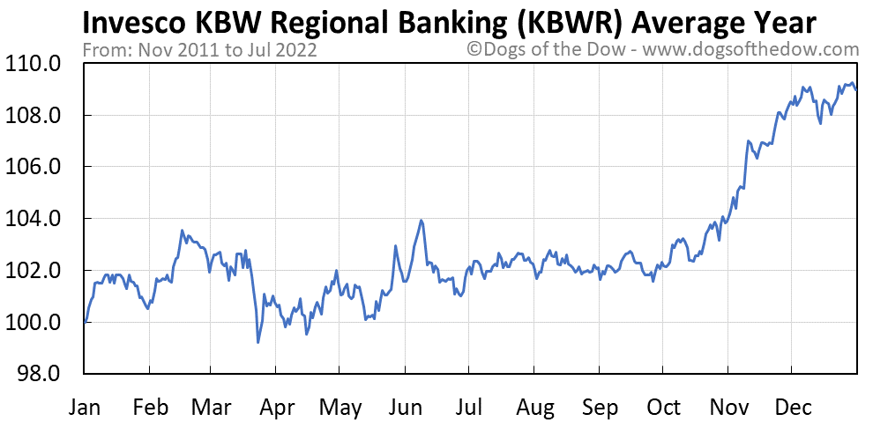 KBWR average year chart