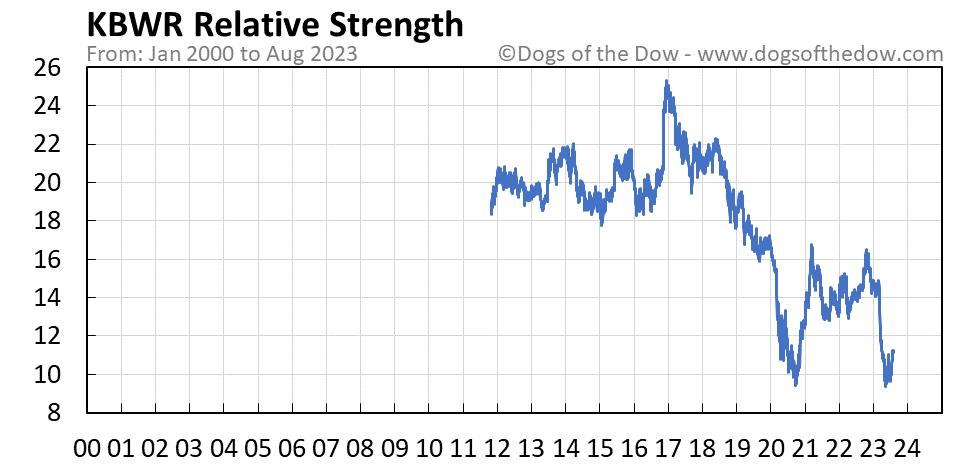 KBWR relative strength chart