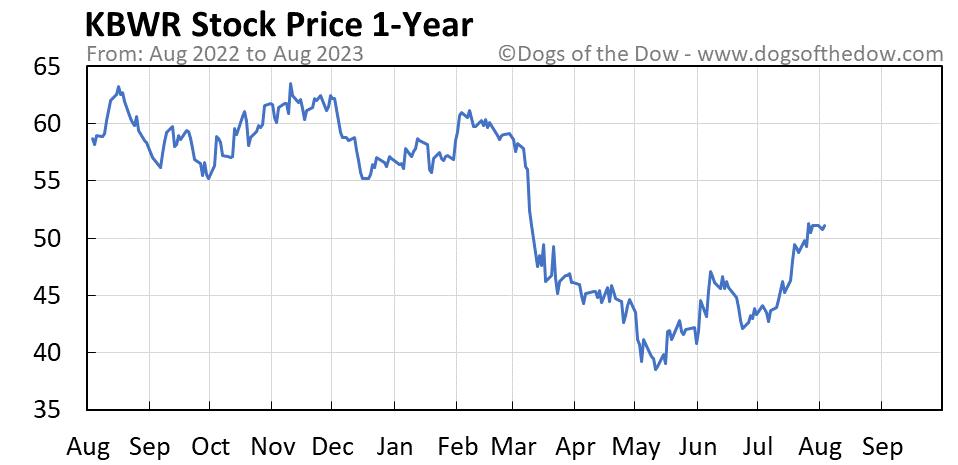 KBWR 1-year stock price chart
