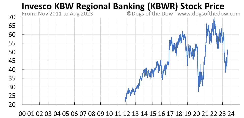 KBWR stock price chart