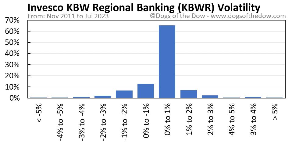 KBWR volatility chart